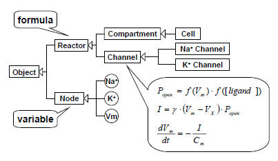 Figure 2 describing formulas with Java
